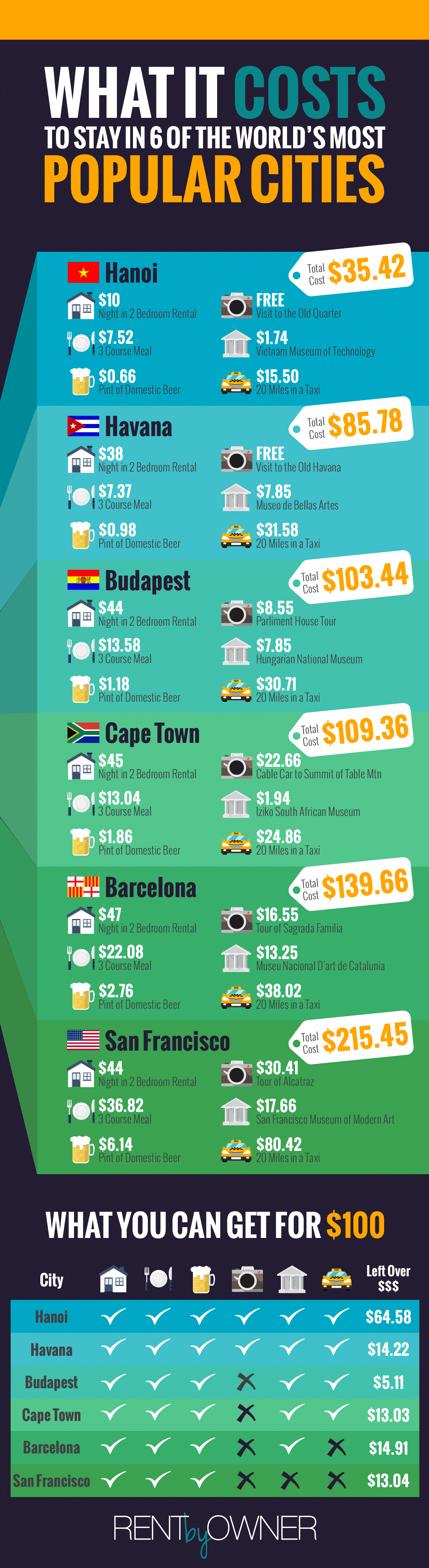 Infographic-Cost of cities